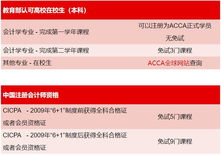 ACCA,ACCA免试,ACCA免试材料