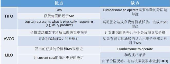 ACCA考试科目F2里的FIFO V.S.AVCO V.S LIFO考点大解析