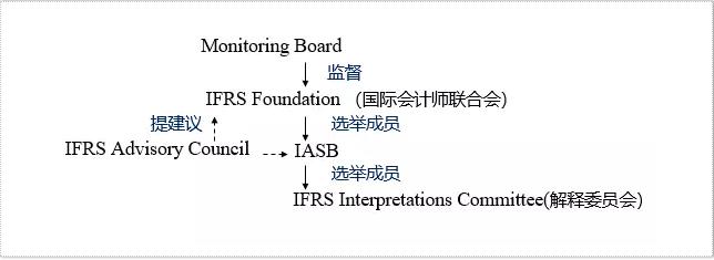 ACCA考试科目F3中你不得不知的The regulatory framework