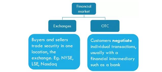 ACCA考试科目F9学霸笔记第6讲:金融市场的概念&相关金融产品