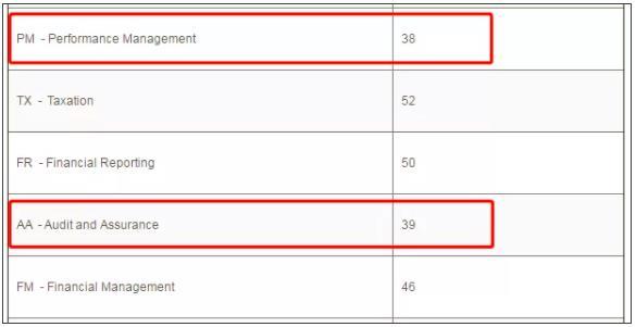 2019年6月考季各科目全球通過率重磅出爐
