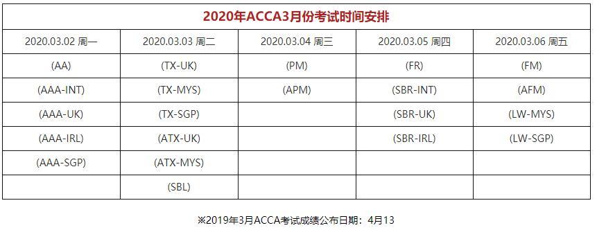 2019年6月ACCA考试费用