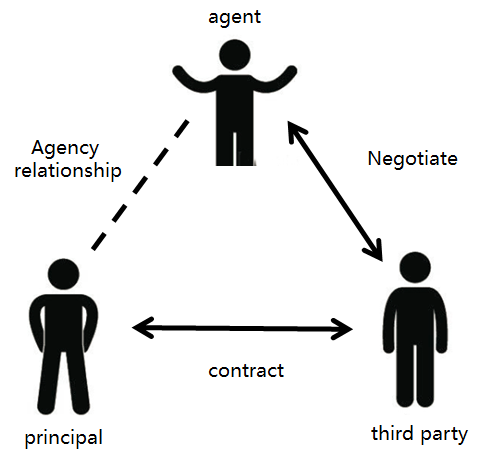 ACCA Cloud | 什么是合伙企业(partnership)